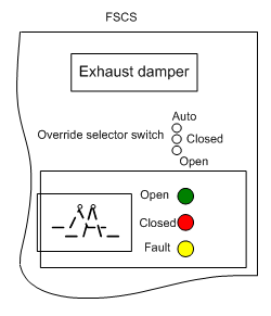 figure 9: portion of fire fighters' smoke control panel