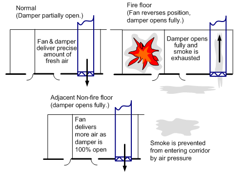 a gravity relief damper is another possibility  this removes the need for a  second duct and second damper on each floor  figure 13 shows the concept