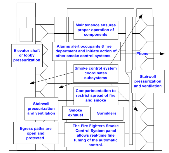 figure1_fscorridors resized 600?t=1511207780240 a method of damper control for corridor ventilation and smoke ruskin fsd60 wiring diagram at bakdesigns.co