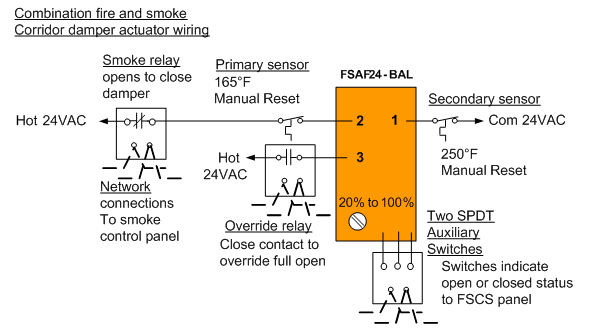 A Method of Damper Control for Corridor Ventilation and Smoke Extraction