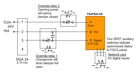 A method of damper control for corridor ventilation and smoke figure 12 proportional control of a smoke damper by a minimum potentiometer asfbconference2016 Choice Image