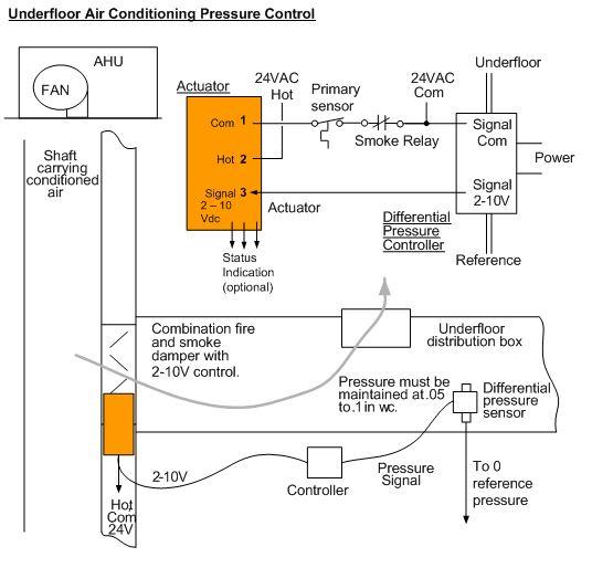 Figure 10 Underfloor air conditioning example