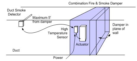 Figure 1 Typical installation of a combination fire and smoke containment damper