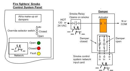 modulating control of fire & smoke dampers in smoke control smoke damper wiring diagram siemens smoke detector wiring diagram #13