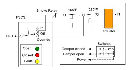 modulating control of fire & smoke dampers in smoke control fire smoke damper wiring diagram at Wiring Smoke Alarm And Fire Control System Purge
