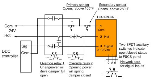 fs_image9?t=1511207780240 modulating control of fire & smoke dampers in smoke control ddc panel wiring diagram at fashall.co