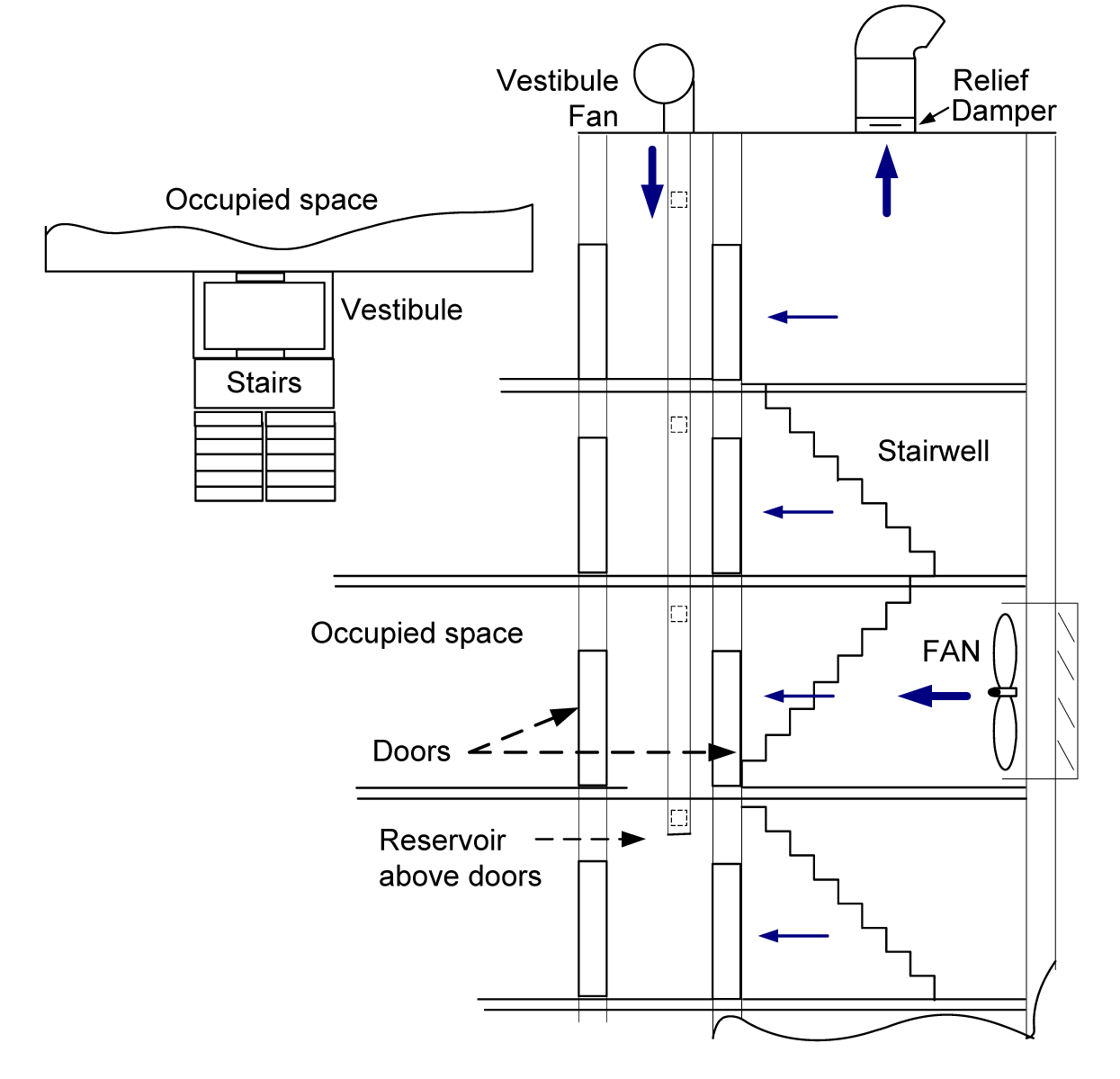 Actuated Dampers in Smoke Control Systems 9