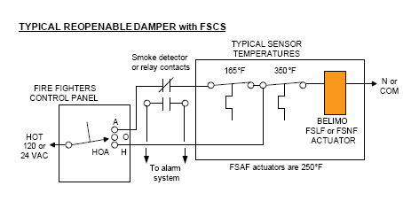 the 1 asked question about fire and smoke dampers rh blog belimo com fire smoke damper wiring diagram ruskin fire smoke damper wiring diagram