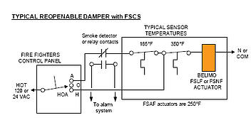 typical reopnable damper with FSCS