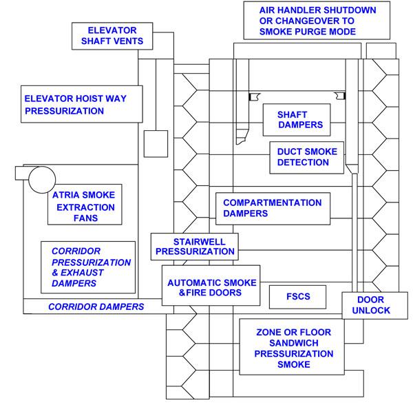 Actuator in Smoke Control