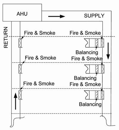 Fsaf24 bal and smoke damper becomes a fully adjustable for Motorized fire smoke damper installation