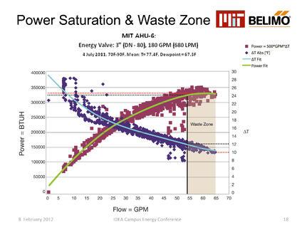 Power Consumption/Waste Zone