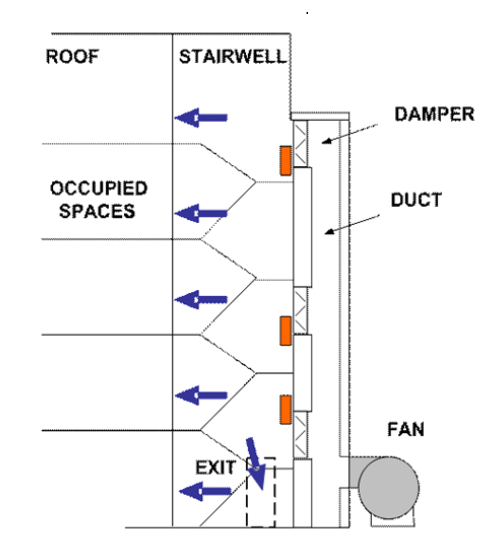 Stairwell pressurization system using proportional damper control