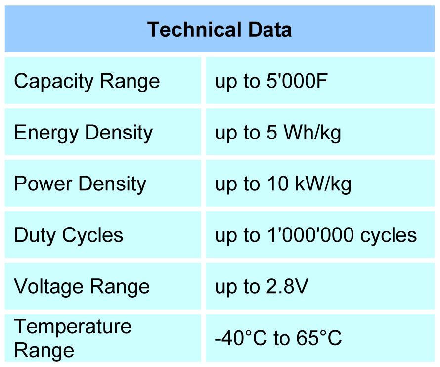 Super Capacitor Technical Data