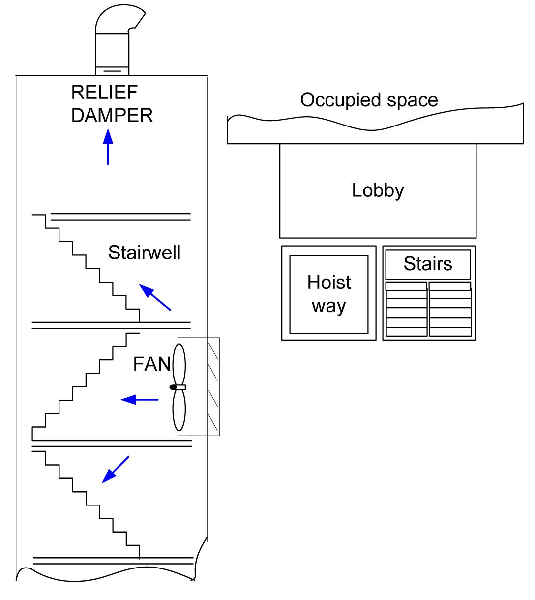 Vestibule variation and supplemental stairwell pressurization