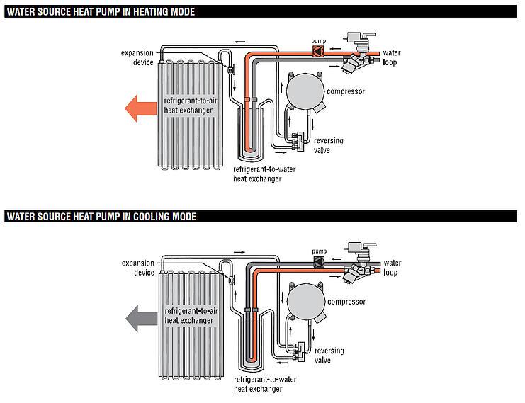 Water Source Heat Pump Isolation Valve