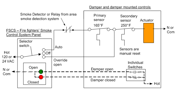 Auto Off Manual switch and re open able damper with sensors and actuator