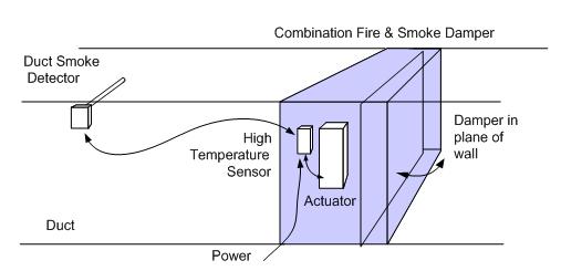 Containment fire & smoke damper