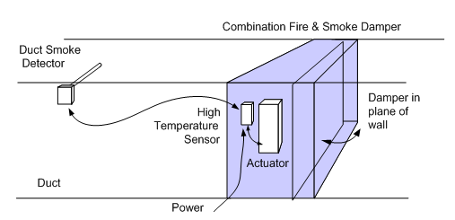 code required testing of fire  smoke  and combination dampers