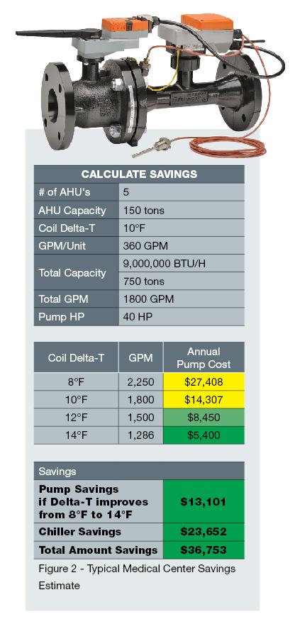 Typical Medical Center Savings Estimate