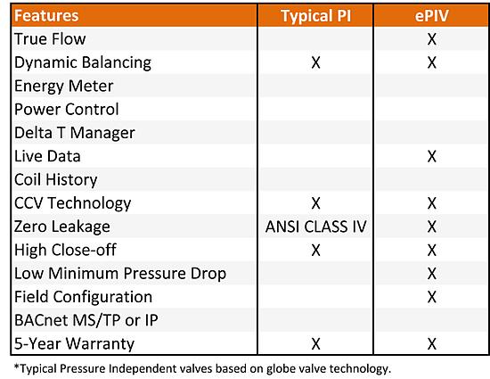 Pressure Independent Valve Comparison
