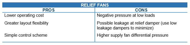 Belimo-relief-fans