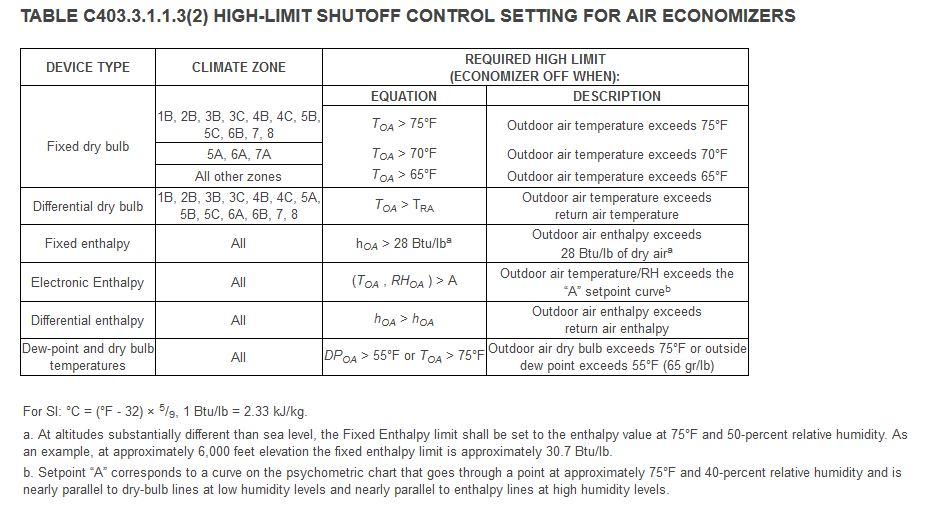 EnergyCode_Economizer?t\=1510345545369\&width\=575\&name\=EnergyCode_Economizer 1999 california economizer wiring diagram zonex damper motor  at gsmx.co