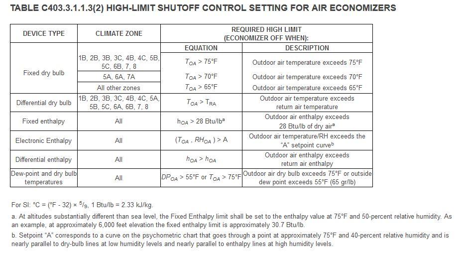 EnergyCode_Economizer.jpg