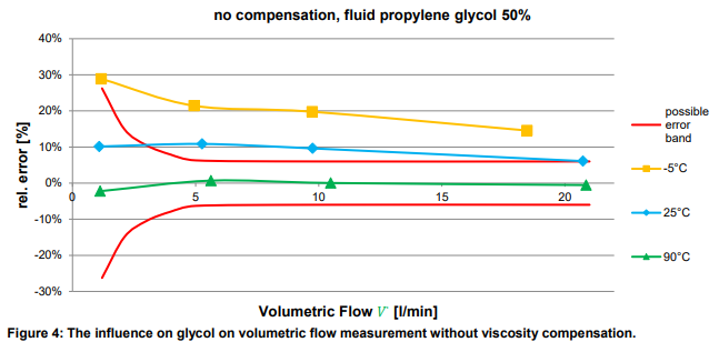 automatic-glycol-compensation
