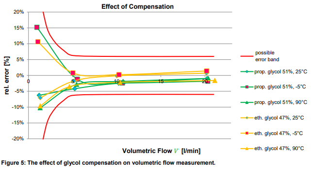 compensation-effects