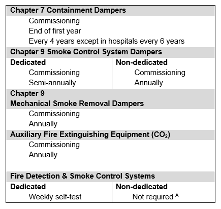fire-safety-table-1