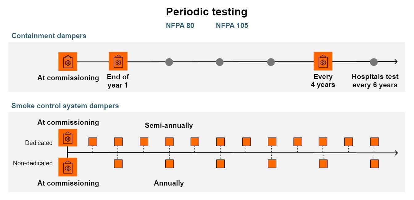 fire-smoke-periodic-testing